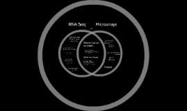 RNA Seq vs Microarrays