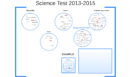 Science Test 2013-2015