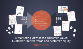 Copy of A marketing view of the customer value: