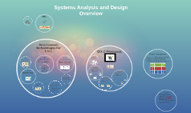 Copy of Systems Analysis and Design