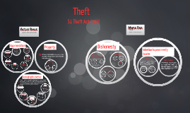 Copy of Theft