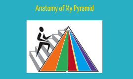 MyPyramid.gov: Anatomy of MyPyramid