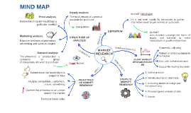Market Research: Mindmap