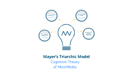 Copy of Mayer's triarchic model of cognitive load