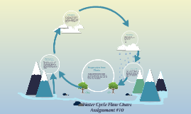Water Cycle Flow Chart