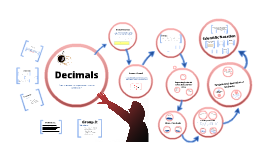 Copy of Decimals