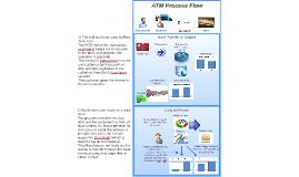 ATM Process Flowchart