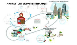 LEAD 603 - Mind Map Case Study