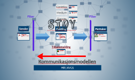 Kommuniksjonsmodellen