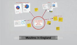 Muslims in England