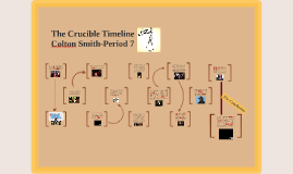 Copy of The Crucible Timeline