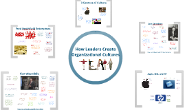 Copy of How Leaders Create Organizational Cultures