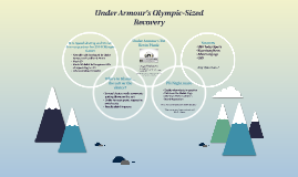 Under Armour's Olympic-Sized Recovery