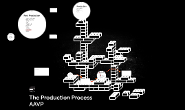 Copy of The Production Process AAVP