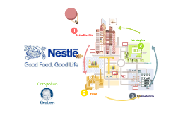 Copy of Copy of Nestle - Compotas