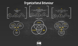 Copy of Organizational Behaviour Presentation