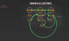 Diagrama de Conteúdos