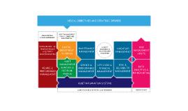 Asset Management, Maintenance Management and Inventory Management