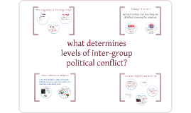 Understanding identity conflict