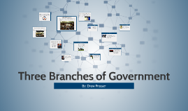 Copy of Copy of Copy of Copy of Three Branches of Government