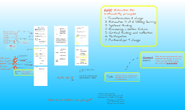 Mindmap for planning online delivery of BSBSUS301A