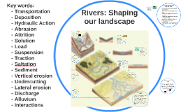 Rivers: Shaping