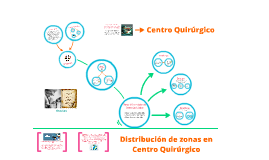 Copy of Centro Quirúrgico