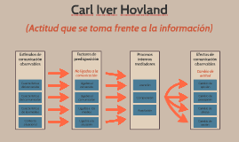 Carl Iver Hovland