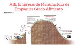 AIB: Empresas de Manufactura de Empaques Grado Alimento.
