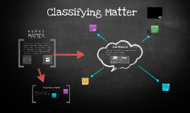 Copy of Classifying Matter