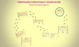 Copy of JURISDICCIÓN, COMPETENCIA Y ACUMULACIÓN