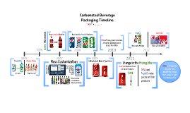 Carbonated Beverage Packaging Timeline