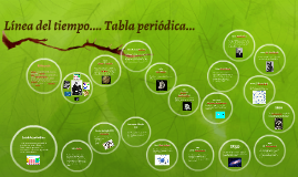 Lnea del tiempo tabla peridica by nanaxhi yolotzin on prezi urtaz Images