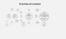 The Constitution and its Amendments