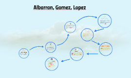 Albarran, Gomez, Lopez