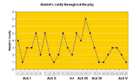 Copy of Hamlet Fever Chart