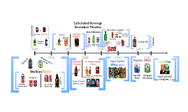 Carbonated Drink Innovation Timeline
