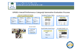 OPGES Summative Evaluation Process-for Teachers