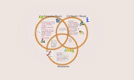 Theories of Economics