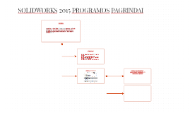 SOLIDWORKS 2015 PROGRAMOS PAGRINDAI