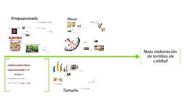 Elaboración de tortillasde calidad