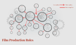 Film Production Roles