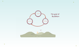 The goal of Buddhism