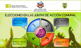 Copy of ELECCIONES EN LAS JUNTAS DE ACCIÓN COMUNAL
