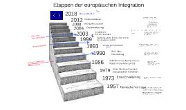Etappen der Europäischen Ingegration
