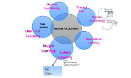 A comprehensive summary on the theories of learning (Chapter 10 Revision)