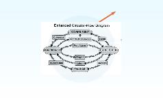 Circular Flow of Market Economy
