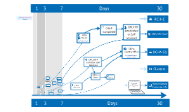 Response Timeline: OCHA's Response Systems to an L3 Emergency - v4 - editing in progress