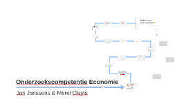 Onderzoekscompetentie Economie
