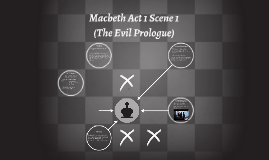 Copy of Macbeth Act 1 Scene 1